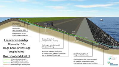 Dwarsprofiel van de Lauwersmeerdijk in de nieuwe situatie